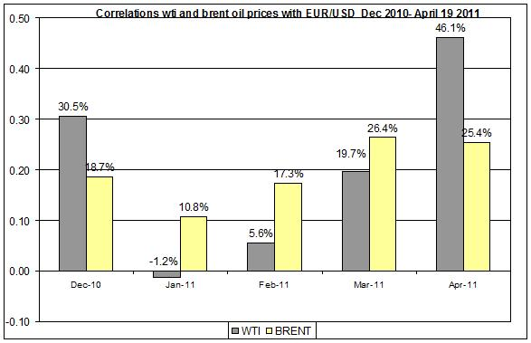 Correlations wti and Brent oil prices with EUR USD  Dec 2010- April 20 2011