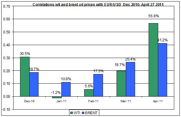 Correlations wti and Brent oil prices with EUR USD  Dec 2010- April 28 2011