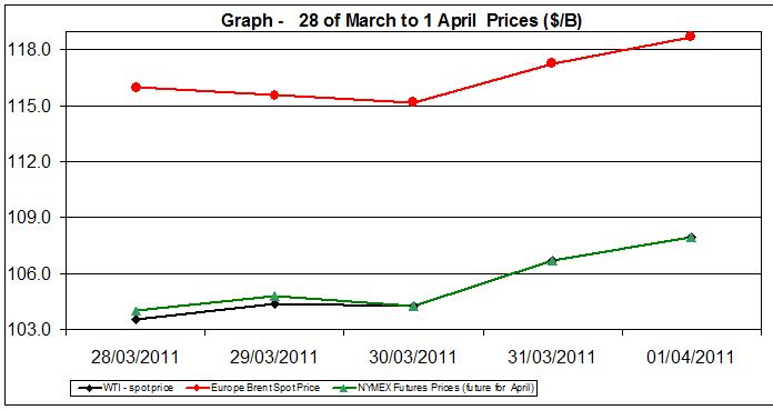 Crude oil spot prices charts - 28 of March to 1 April 2011