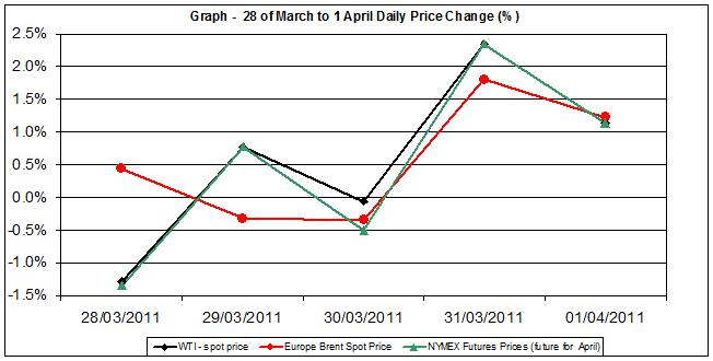 Crude oil spot prices charts - percent change  28 of March to 1 April 2011