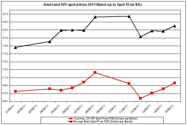 Crude oil prices April 2011 Brent oil and WTI spot oil 18 April