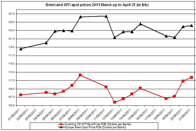 Crude oil prices April 2011 Brent oil and WTI spot oil  25 April
