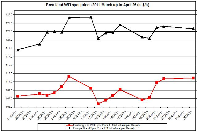 Crude oil prices April 2011 Brent oil and WTI spot oil  26 April