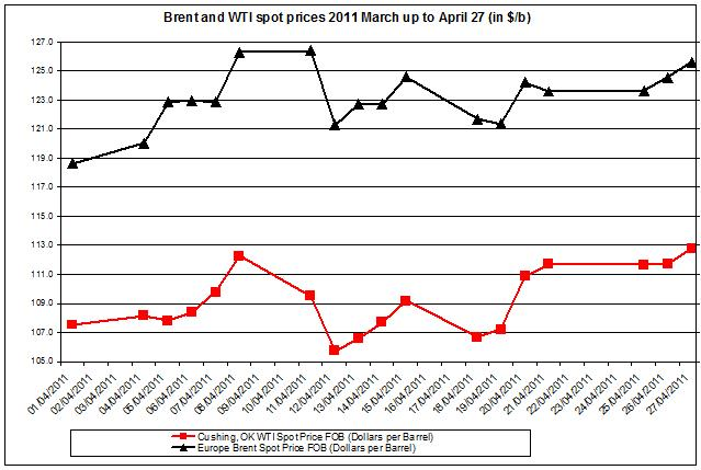 Crude oil prices April 2011 Brent oil and WTI spot oil  28  April
