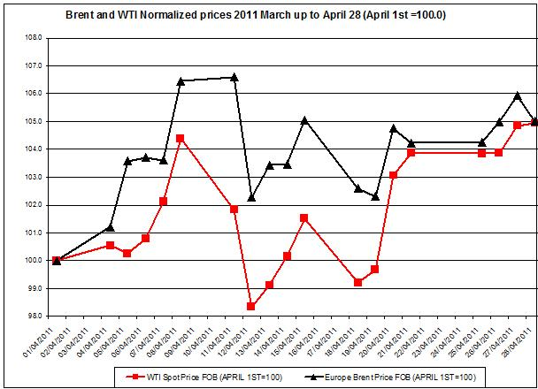 Crude oil prices April 2011 Brent oil and WTI spot oil prices normalized 29 April