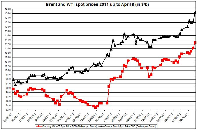 Crude oil prices March 2011 Brent oil and WTI spot oil 11 April