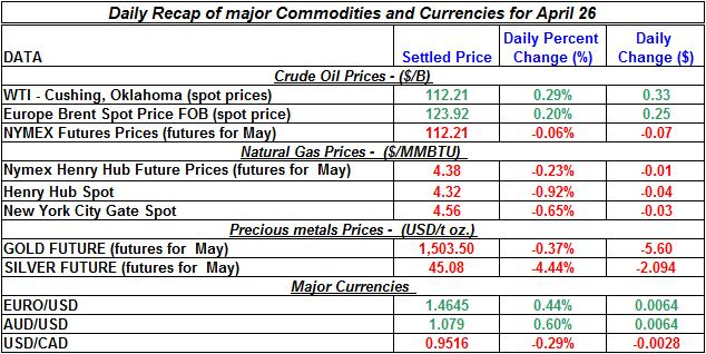 Crude oil spot price, Natural gas spot price, Current Gold price Silver prices April 26