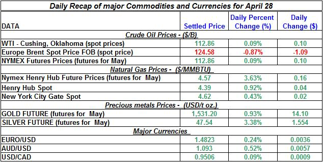 Crude oil spot price, Natural gas spot price, Current Gold prices Silver prices April 28