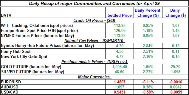 Spot oil price, Natural gas spot price, Current Gold price Silver prices April 29