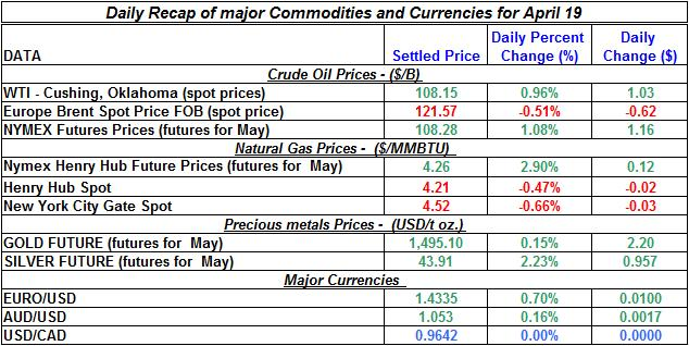 Crude oil spot price, Natural gas spot price, Current Gold prices Silver prices April 19