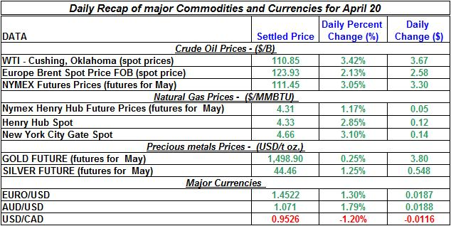 Crude oil spot price, Natural gas spot price, Current Gold prices Silver prices April 20