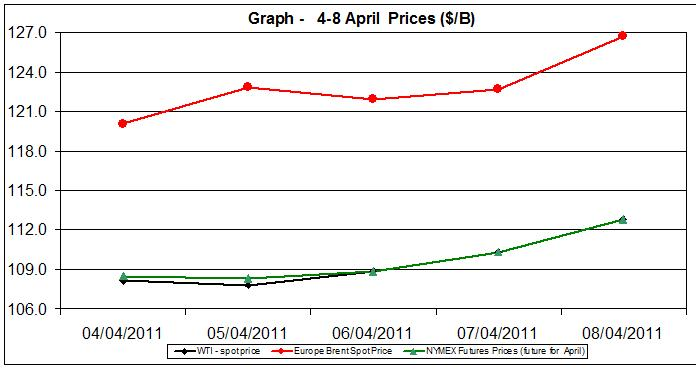 Crude oil  spot prices charts - 4-8 April 2011