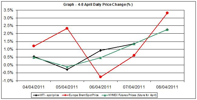 Crude oil spot prices charts - percent change  4-8 April 2011