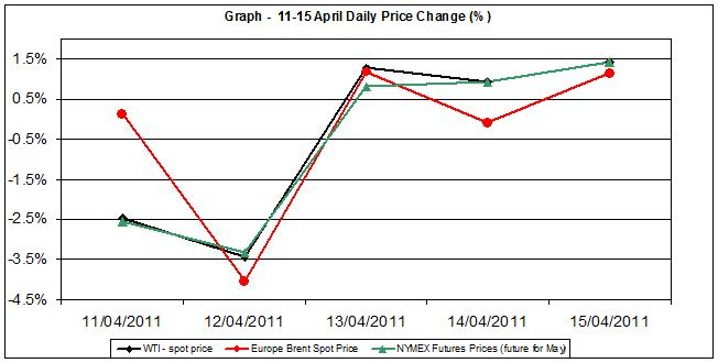 Crude spot oil price chart WTI Brent oil - percent change  11-15 April 2011