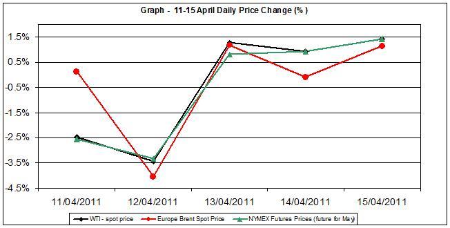 Crude spot oil price chart WTI Brent oil - percent change  11-15 April 2011