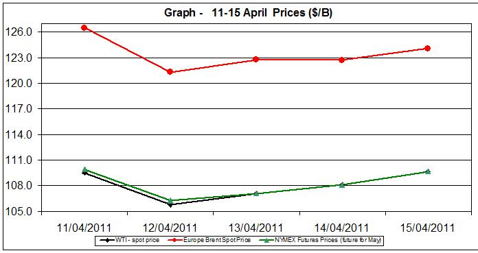 Crude spot oil prices WTI BRENT charts - 11-15 April 2011