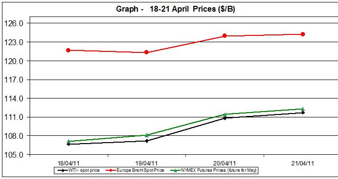 Crude spot oil prices WTI BRENT charts - 18-21 April 2011