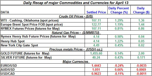 Current Crude oil price, Natural gas spot price, Gold prices Silver prices April 13