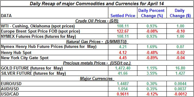 Current Crude oil price, Natural gas spot price, Gold prices Silver prices April 14
