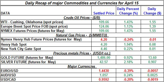Current Crude oil price, Natural gas spot price, Gold prices Silver prices April 15