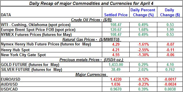 Current Crude oil price, Natural gas spot price, Gold prices Silver prices April 4