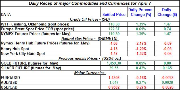Current Crude oil price, Natural gas spot price, Gold prices Silver prices April 7