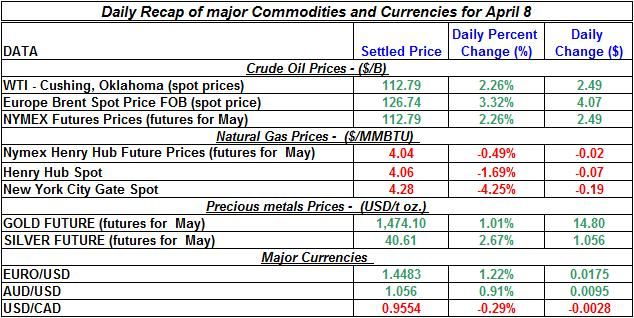 Current Crude oil price, Natural gas spot price, Gold prices Silver prices April 8