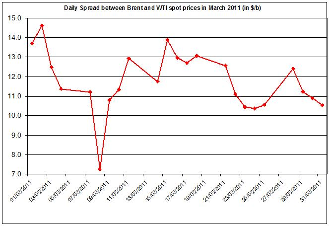 Difference between Brent and WTI crude oil price 2011 1 April