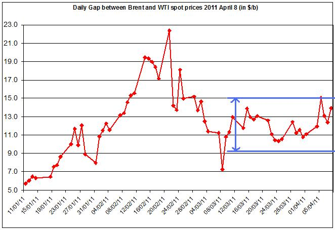 Difference between Brent and WTI crude oil price 2011 11 April