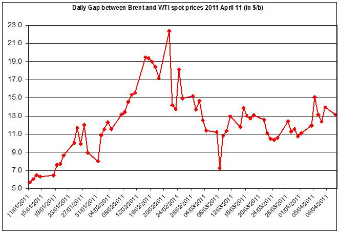 Difference between Brent and WTI crude oil price 2011 12 April