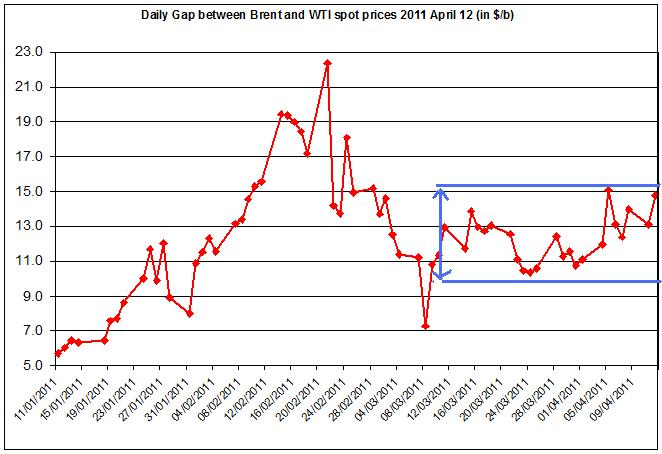 Difference between Brent and WTI crude oil price 2011 13 April