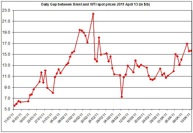 Difference between Brent and WTI crude oil price 2011 14 April