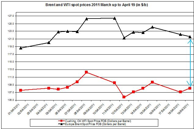 Difference between Brent and WTI crude oil price 2011 20 April