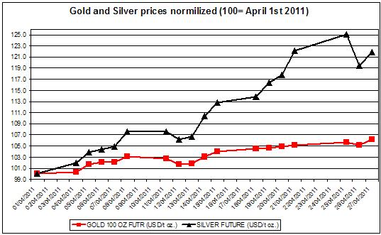 Gold and Silver prices 2011 April 28