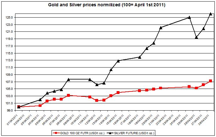 Gold and Silver prices 2011 April 29