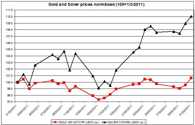 Gold and Silver prices March 2011  normalized