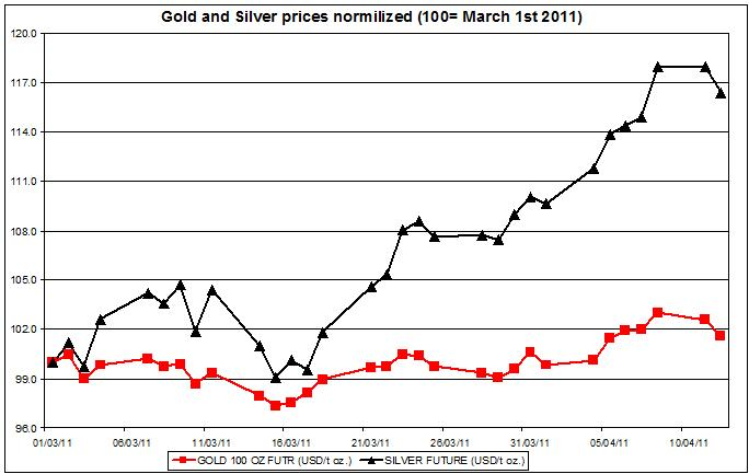 Gold and Silver prices normalized 2011 up to April 13 2011