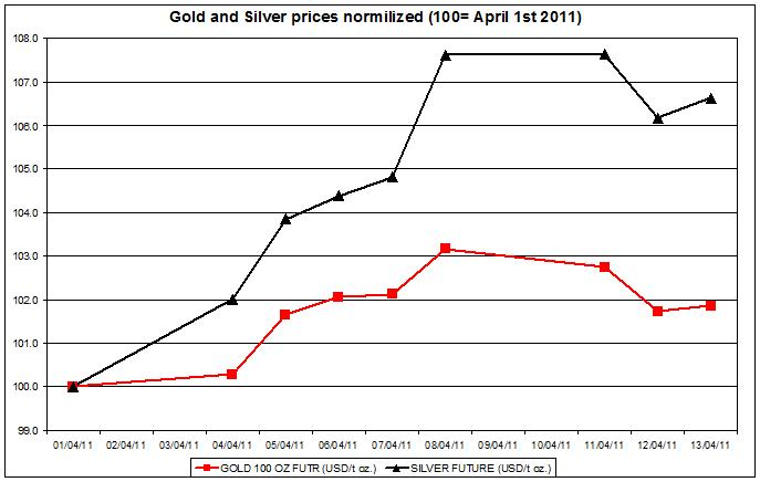 Gold and Silver prices normalized 2011 up to April 14 2011