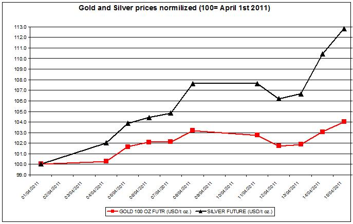 Gold and Silver prices normalized 2011 up to April 18 2011