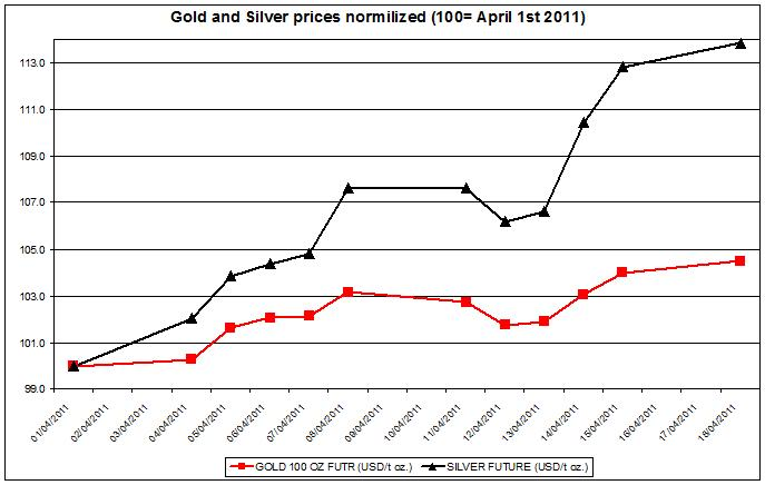 Gold and Silver prices normalized 2011 up to April 19 2011