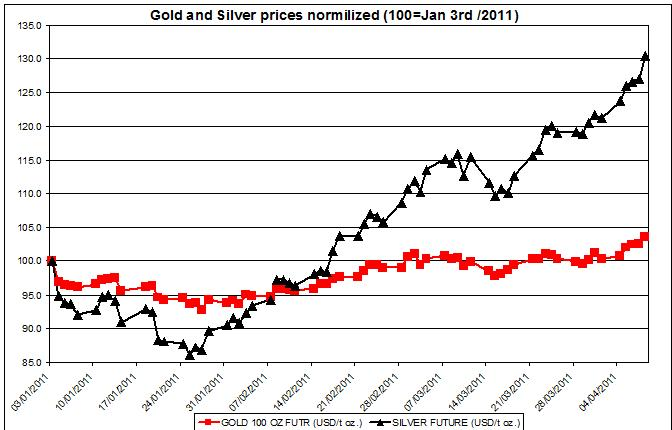 Gold and Silver prices normalized Jan 2011 up to April 11