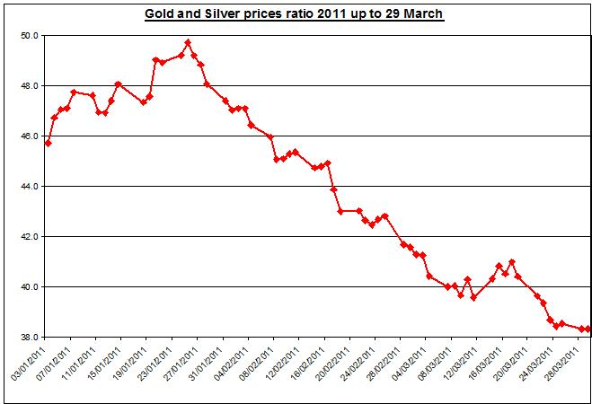 Gold and Silver prices ratio 2011