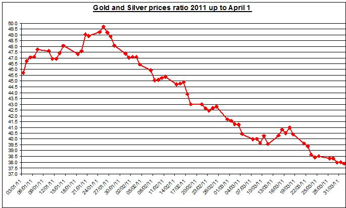 Gold and Silver prices ratio 2011 April 1