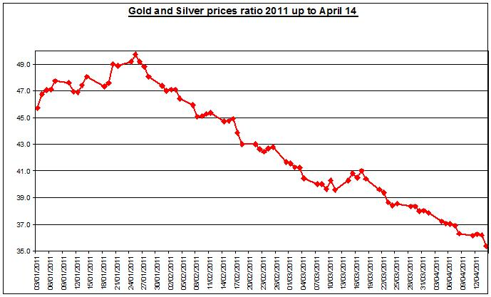 Gold and Silver prices ratio 2011 April 15