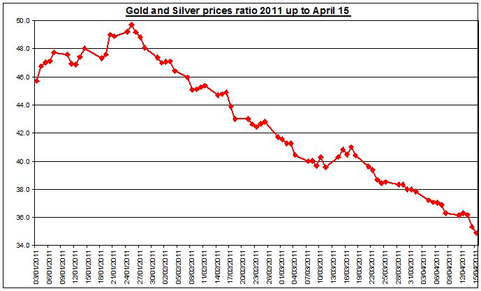 Gold and Silver prices ratio 2011 April 18