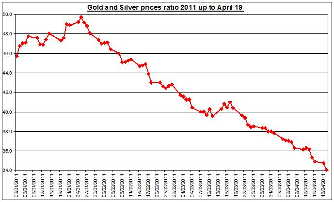 Gold and Silver prices ratio 2011 April 20