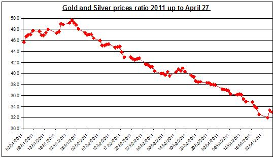 Gold and Silver prices ratio 2011 April 28
