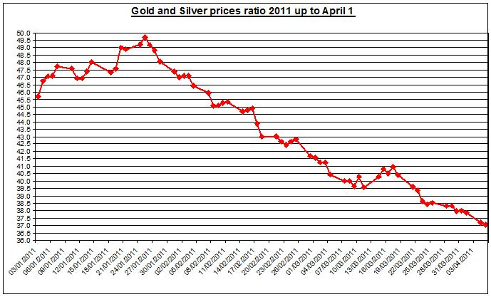 Gold and Silver prices ratio 2011 April 6