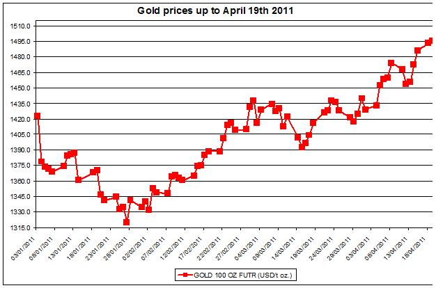 Gold prices April 19  2011
