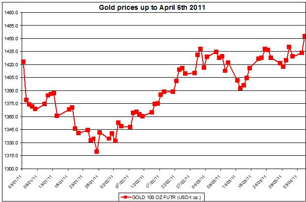 Gold prices April 6 2011